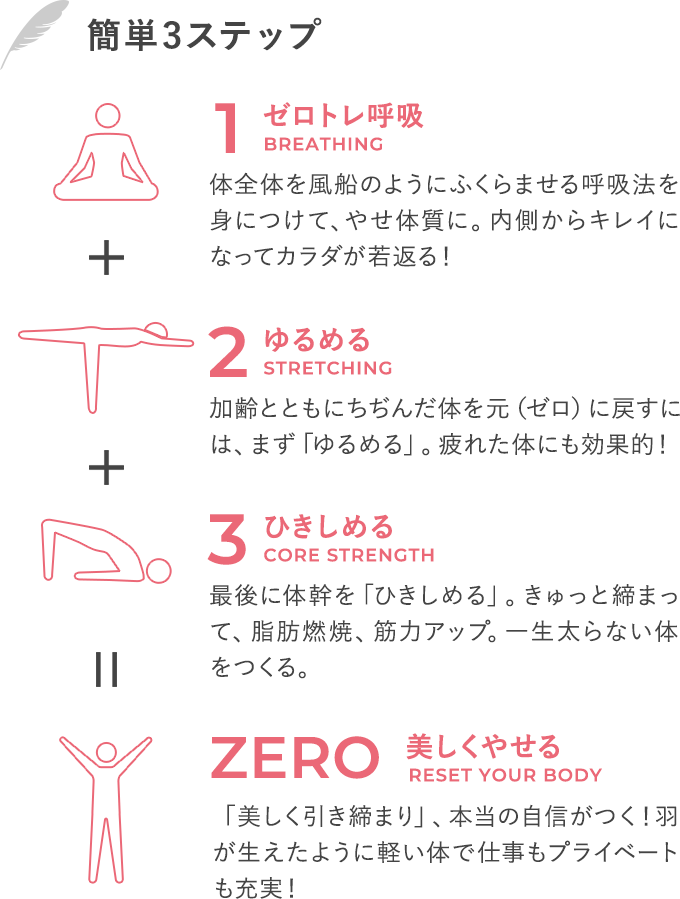 「1.ゼロトレ呼吸」体全体を風船のようにふくらませる呼吸法を身につけて、やせ体質に。内側からキレイになってカラダが若返る!「2.ゆるめる」加齢とともにちぢんだ体を元(ゼロ)に戻すには、まず「ゆるめる」。疲れた体にも効果的!「3.ひきしめる」最後に体幹を「ひきしめる」。きゅっと締まって、脂肪燃焼、筋力アップ。一生太らない体をつくる。 「4.美しくやせる」「美しく引き締まり」、本当の自信がつく!羽が生えたように軽い体で仕事もプライベートも充実!